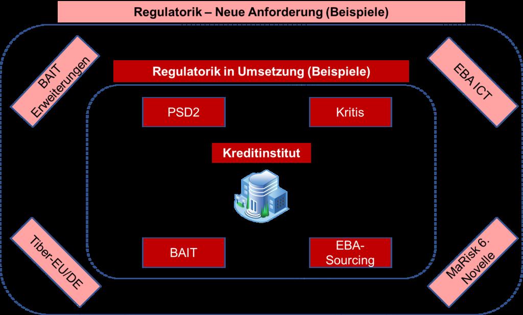 Regulatorik - Neue Anforderungen RJO