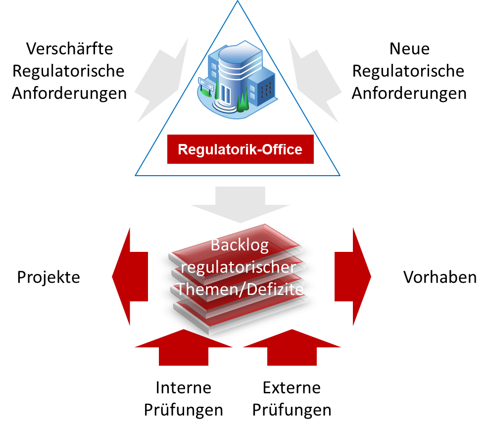 Regulatorik-Office RJO