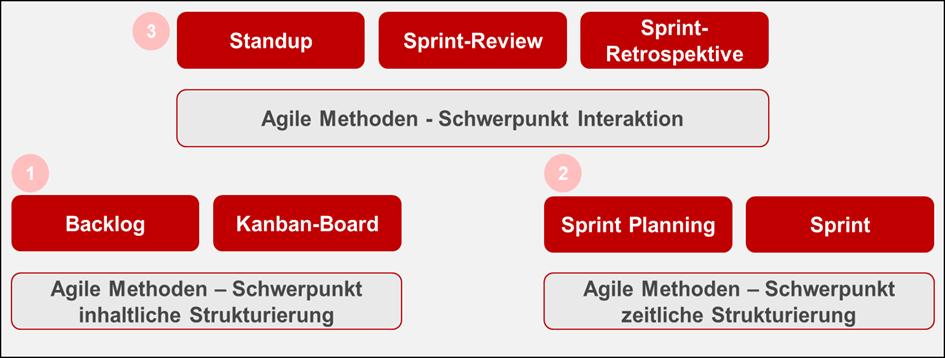 Agile Methoden - Schwerpunkt Interaktion