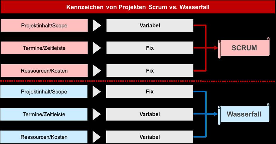 Kennzeichen von Projekten Scrum vs. Wasserfall